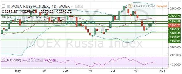 Индексы РФ остаются под давлением