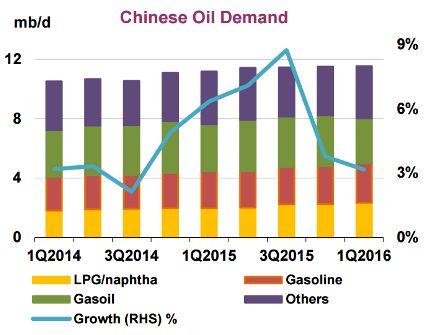 Падение добычи нефти в Китае помогает стабилизировать рынок