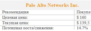 Palo Alto Networks – перспективный актив в сфере кибербезопасности