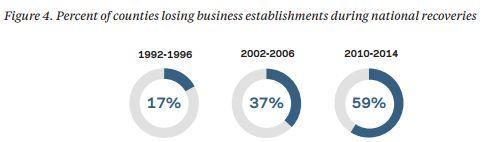 Смерть стартапов в США: Банкет заканчивается
