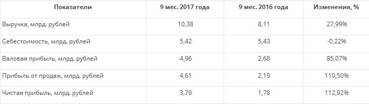 Саратовский НПЗ — прибыль восстанавливается