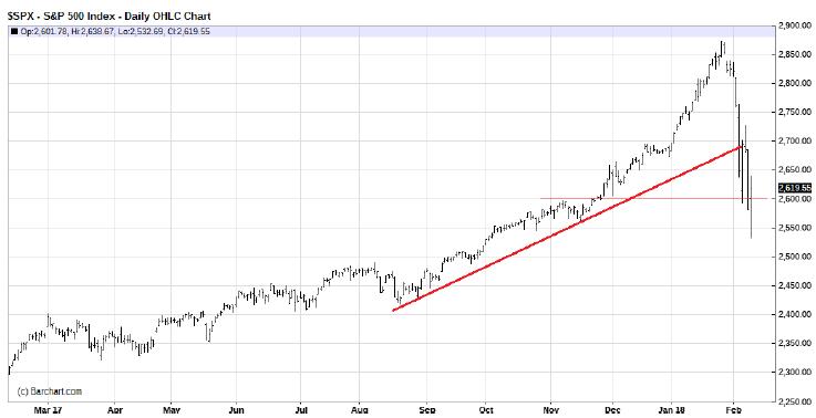 Самое крупное падение акций с 2008 года