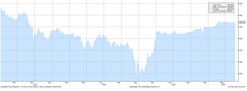 Россия объявила о размещении нового выпуска еврооблигаций: ожидаем высокого спроса со стороны инвесторов