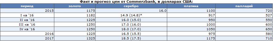 Commerzbank: Весеннее пробуждение серебра