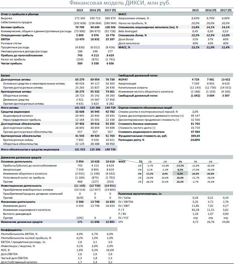 Дикси  Операционные результаты за июнь