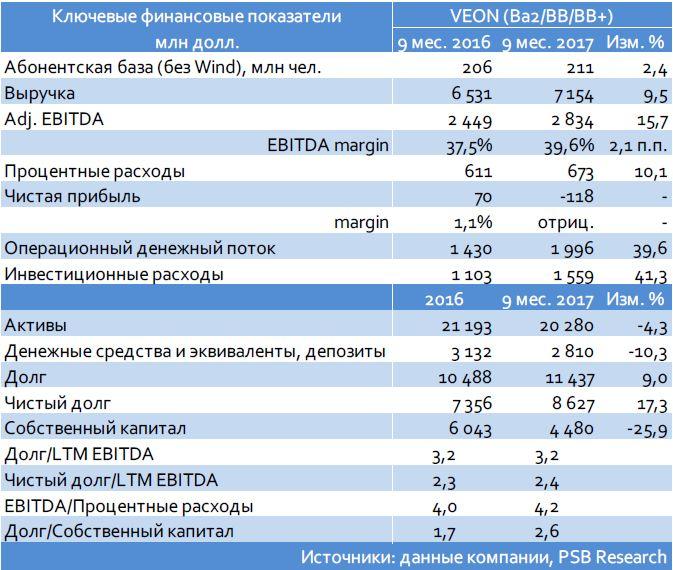 Кредитный комментарий: ЕвроХим,VEON, ВТБ