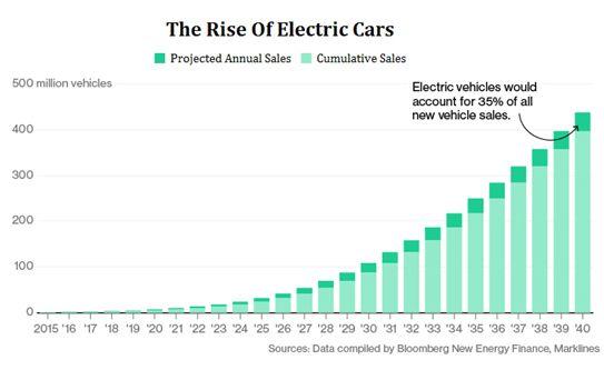 Сколько электроэнергии нужно, что бы транспорт стал на 100% электрическим?