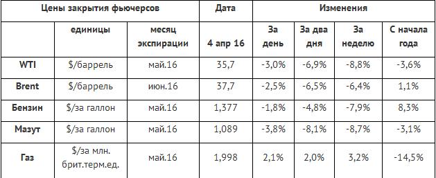 У рынка энергоносителей несварение от апрельских тезисов СА, Ирана и России