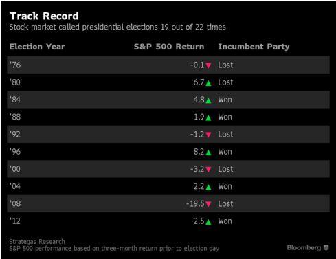 Индекс S&P 500 прогнозирует победу Хиллари Клинтон на выборах в США