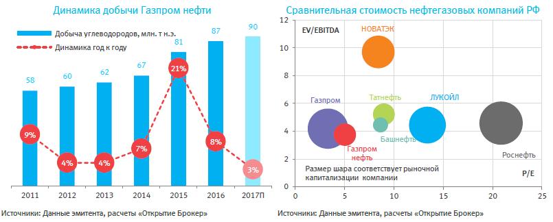 Газпром нефть – безопасный рост