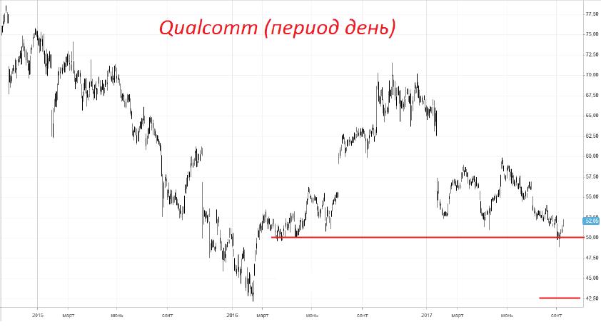 Продажа акций «Qualcomm».QCOM