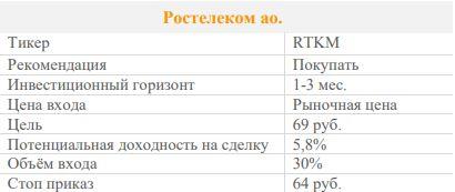 Акции Ростелеком ао. Рекомендация - ПОКУПАТЬ