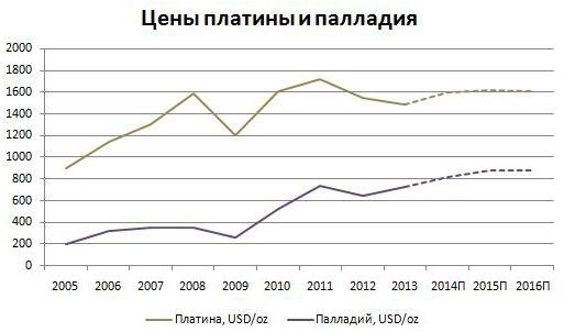 Анализ сырьевых рынков
