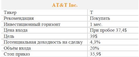 Акции AT&T. Рекомендация - ПОКУПАТЬ