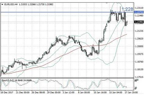 Заявления Новотны оказали вчера давление на евро