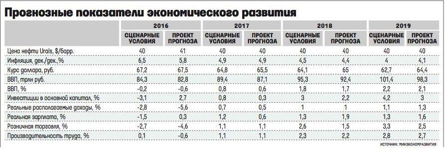 Минэкономразвития составило сценарий на 2016-2019 г.г.