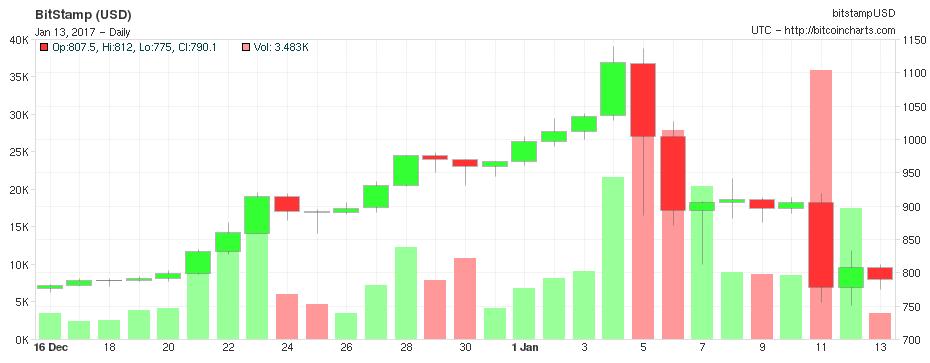 Bitcoin — рекордные котировки, волатильность и неопределенное будущее