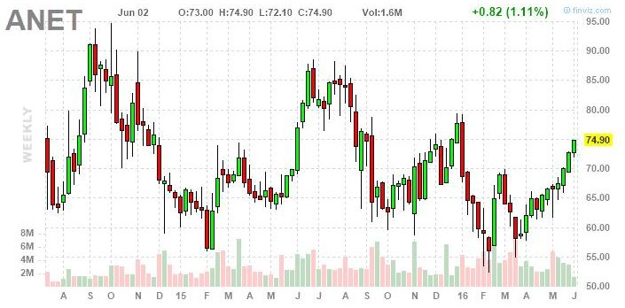 Трейдинг в условиях волатильности фондового рынка