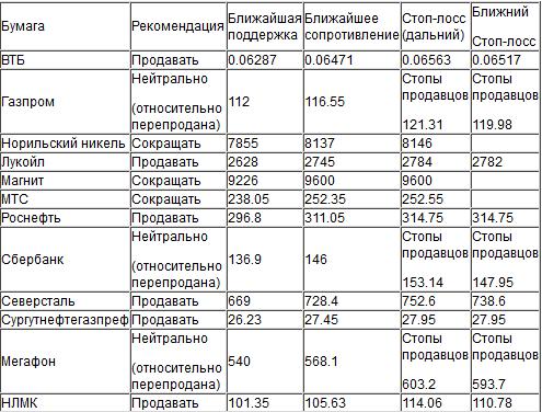 Индекс ММВБ имеет тягу  вниз в район 1798-1809, хотя он снова оказался в зоне относительной перепроданности