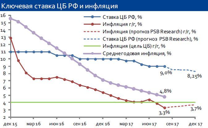 Заседание Банка России 15 сентября: прогнозируем снижение ставки на 50 б.п.
