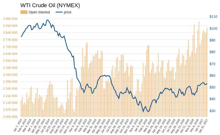 Нефть смотрит вверх