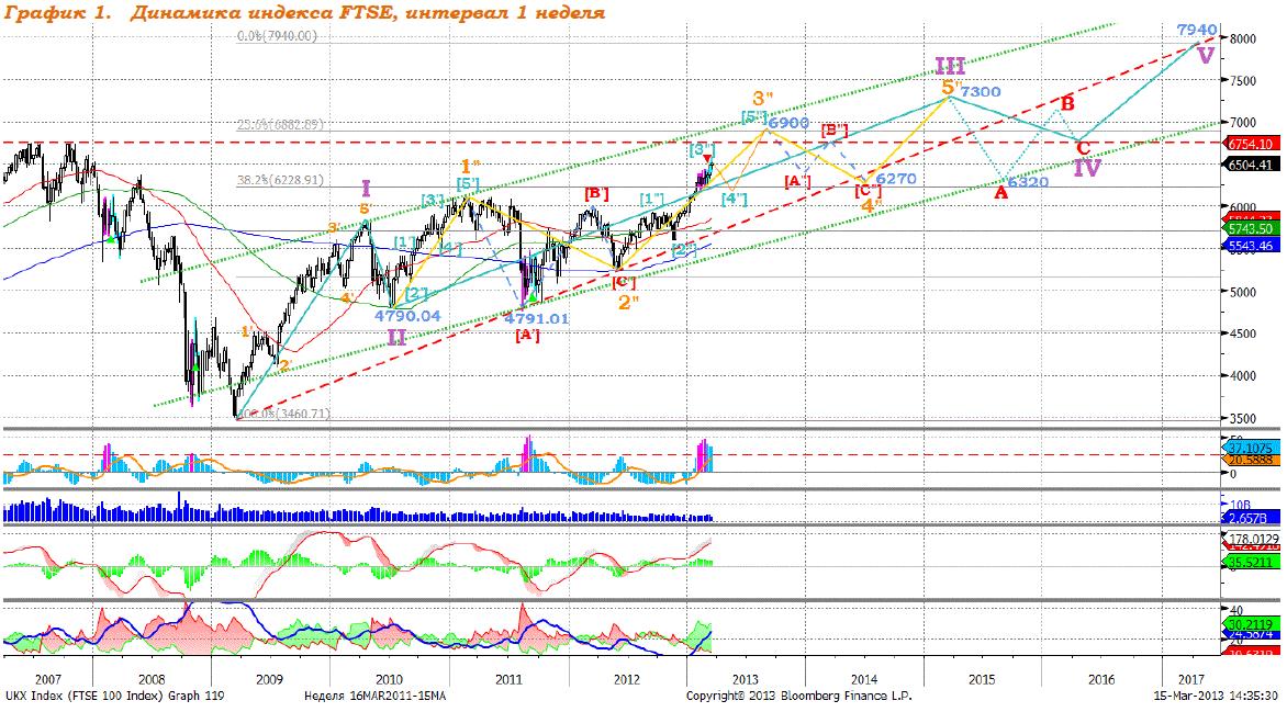 Индекс FTSE: умеренный рост продолжается