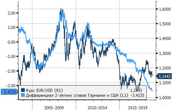 В сентябре валютные рынки двигались по довольно четкой логике - до заседания ФРС 26 сентября доллар падал, после заседания начал рост