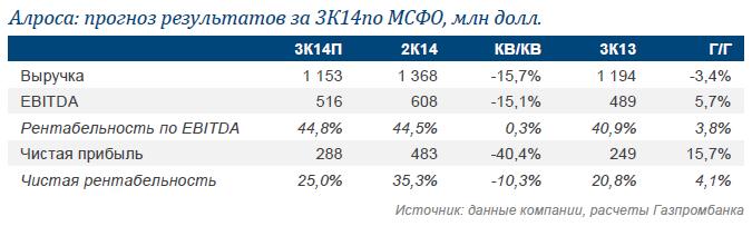 АЛРОСА. Ожидаем стабильную рентабельность по EBITDA на уровне 44,8%