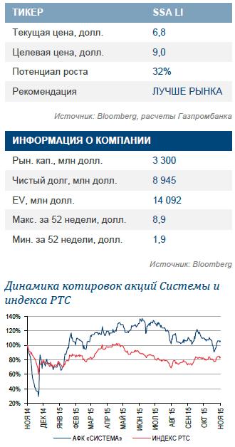 """АФК """"Система"""": хорошие результаты и растущая финансовая подушка"""