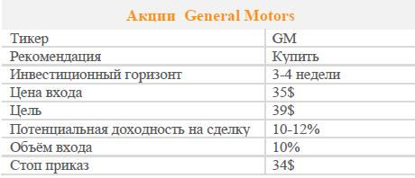 Акции General Motors. Рекомендация - ПОКУПАТЬ