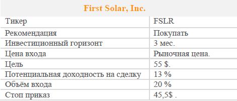 Акции First Solar Inc.. Рекомендация - Покупать