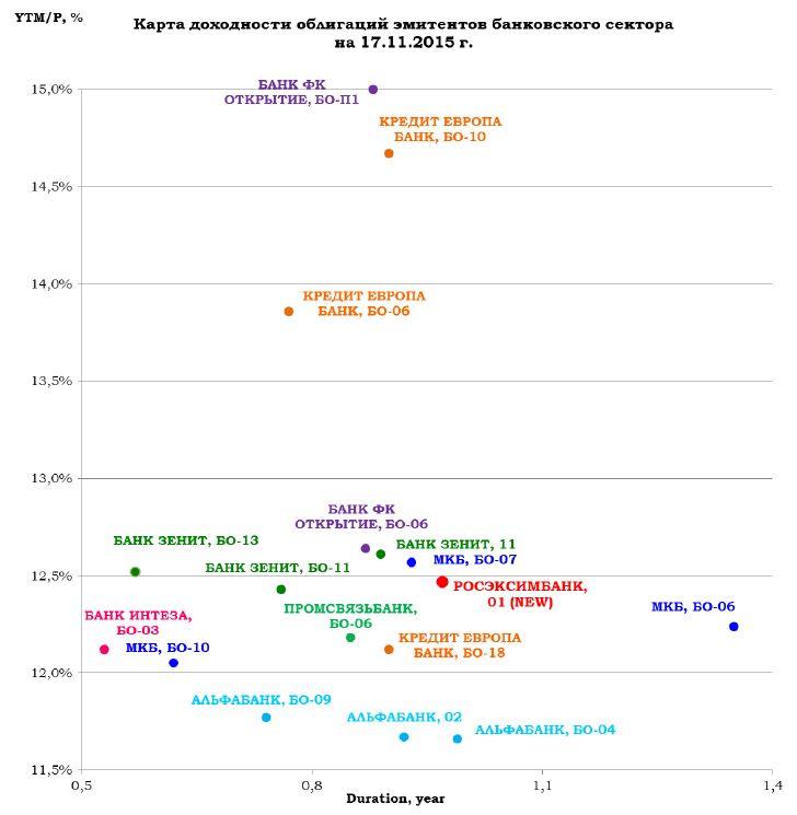 Рост интереса инвесторов к риску оказал существенную поддержку российской валюте