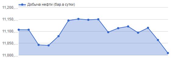 Добыча нефти в России снизилась