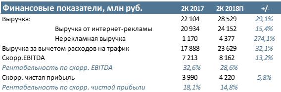 Яндекс Прогноз финансовых результатов за 2К 2018 года по US GAAP