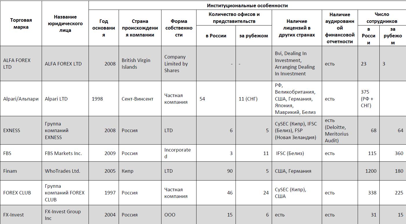 Рейтинг FOREX-брокеров в России 2014