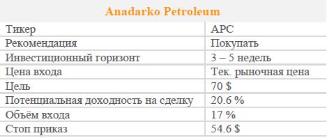 Акции Anadarko Petroleum. Рекомендация - Покупать
