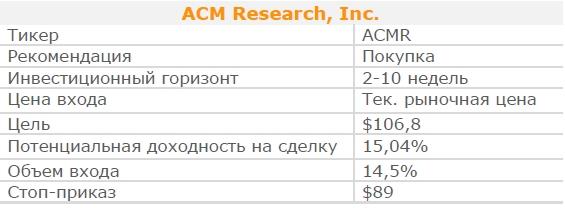 Акции ACM Research, Inc. Рекомендация - ПОКУПАТЬ