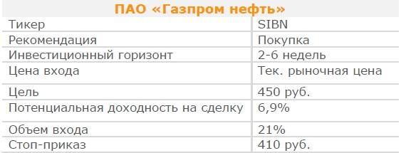 Акции ПАО «Газпром нефть». Рекомендация - ПОКУПАТЬ