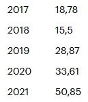 У «Русагро» рекордная выручка во всех сегментах
