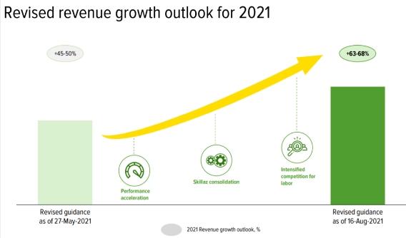 Инвесткомитет HeadHunter: история роста, но с дорогой оценкой