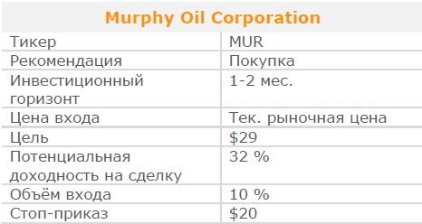 Акции Murphy Oil Corporation. Рекомендация - ПОКУПАТЬ
