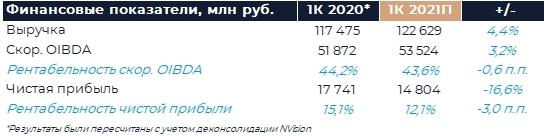 МТС: Прогноз финансовых результатов (1К21 МСФО)