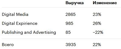 Выручка Adobe в третьем квартале выросла на 22%