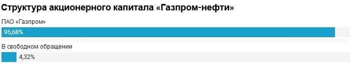 «Газпром-нефть», потому что не хватает только хорошего free float