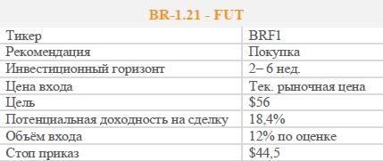 BR-1.21 - FUT. Рекомендация - ПОКУПАТЬ