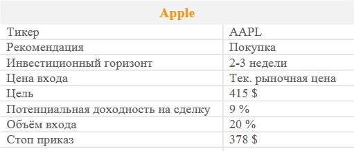 Акции Apple. Рекомендация - ПОКУПАТЬ