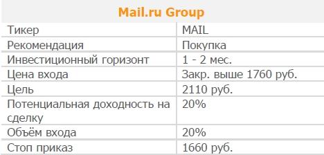Акции ГДР Mail.ru. Рекомендация - ПОКУПАТЬ