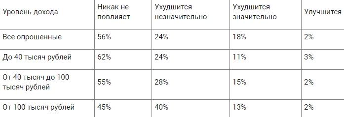 56% россиян полагают, что слабость рубля никак не влияет на их финансовое положение