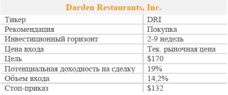 Акции Darden Restaurants, Inc. Рекомендация - ПОКУПАТЬ
