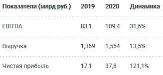 Дивиденды «Магнита» в 2021 году